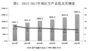 2017年上饶市国民经济和社会发展统计公报